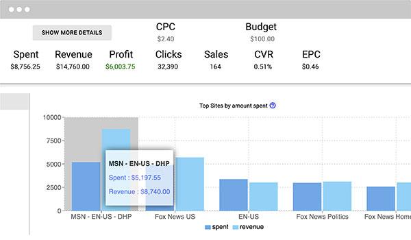 Maximus: Automated Media Buying Platform for Native Advertising